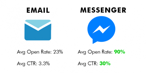 Messenger Click Through Rates